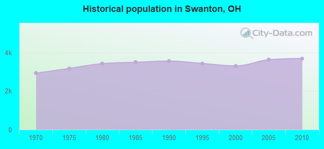 Historical population in Swanton, OH