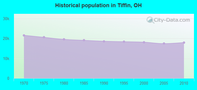 Historical population in Tiffin, OH