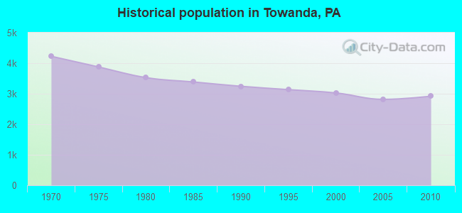Historical population in Towanda, PA