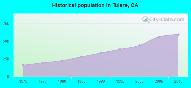 Historical population in Tulare, CA