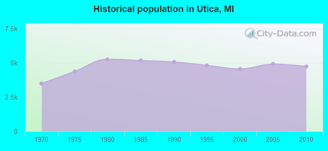 Historical population in Utica, MI