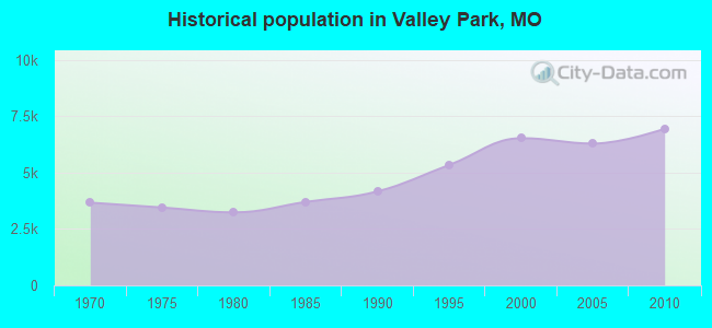 Historical population in Valley Park, MO