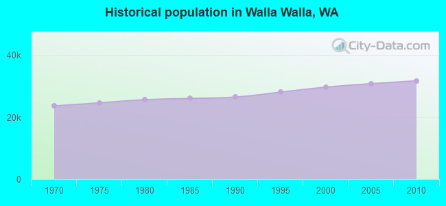 Historical population in Walla Walla, WA