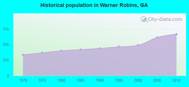 Historical population in Warner Robins, GA