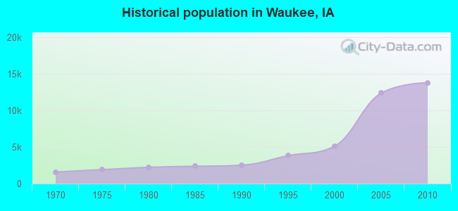 Historical population in Waukee, IA