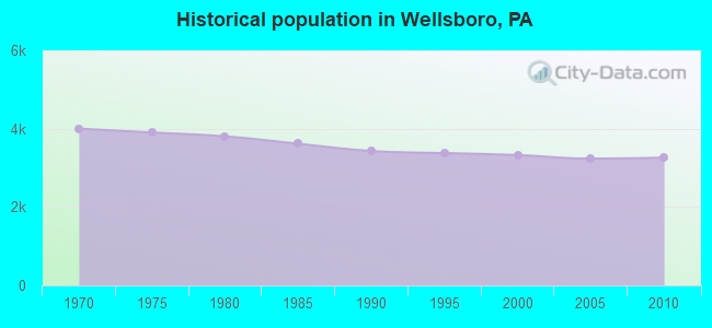 Historical population in Wellsboro, PA