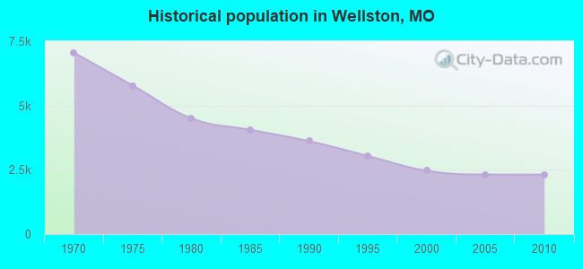 Historical population in Wellston, MO