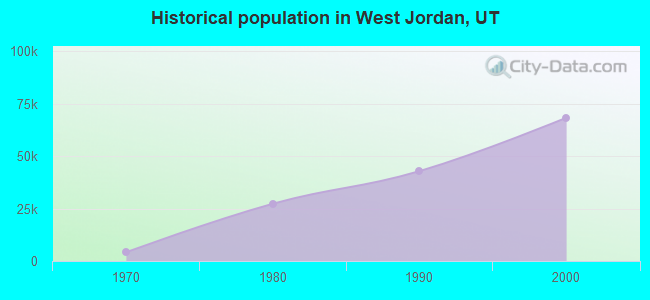 Historical population in West Jordan, UT