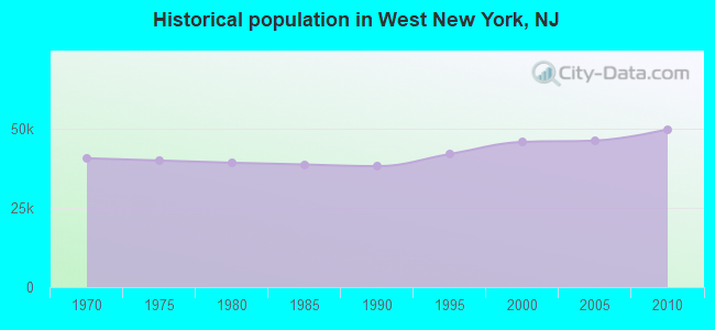Historical population in West New York, NJ