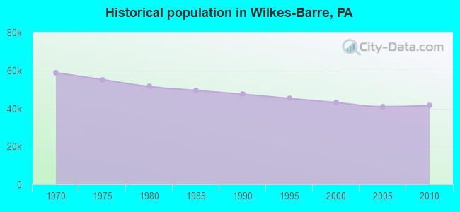 Historical population in Wilkes-Barre, PA