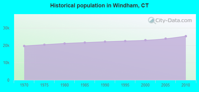 Historical population in Windham, CT