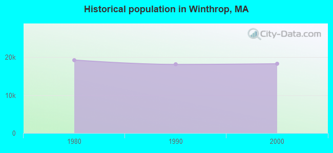 Historical population in Winthrop, MA