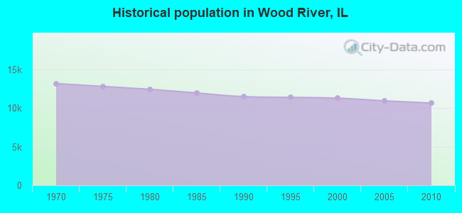 Historical population in Wood River, IL