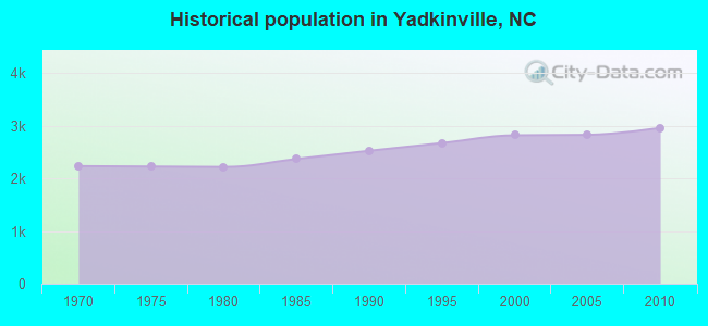 Historical population in Yadkinville, NC