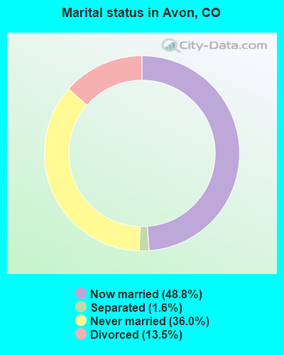 Marital status in Avon, CO