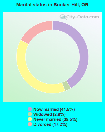 Marital status in Bunker Hill, OR
