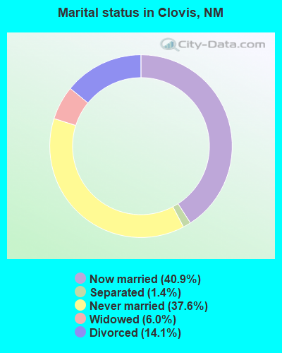 Marital status in Clovis, NM
