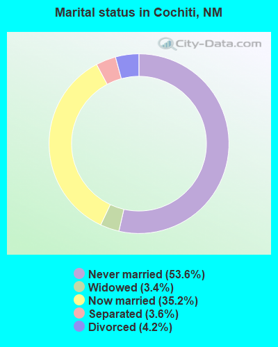 Marital status in Cochiti, NM