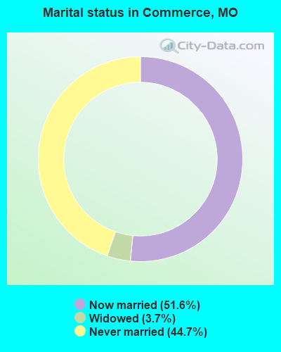 Marital status in Commerce, MO