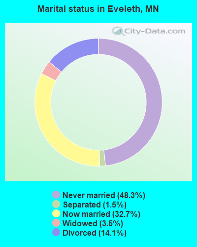 Marital status in Eveleth, MN