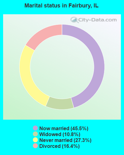 Marital status in Fairbury, IL