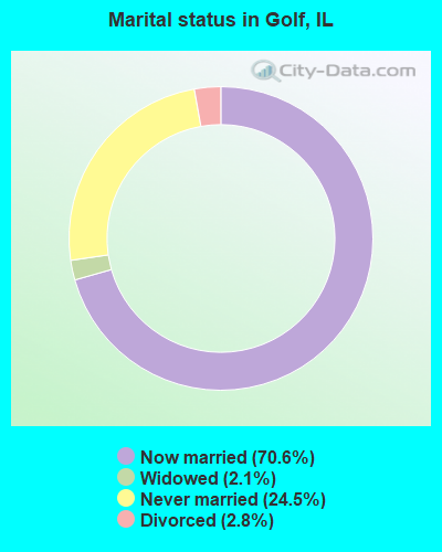 Marital status in Golf, IL