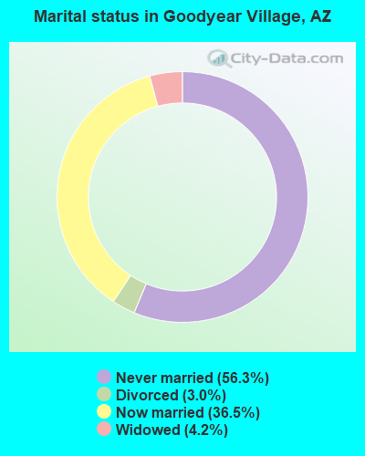 Marital status in Goodyear Village, AZ