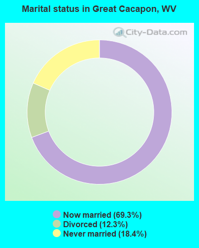 Marital status in Great Cacapon, WV