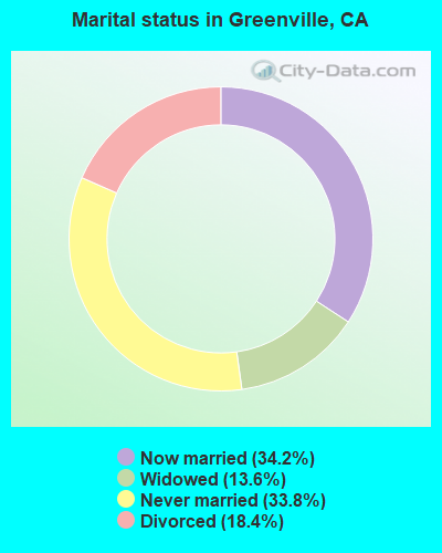 Marital status in Greenville, CA