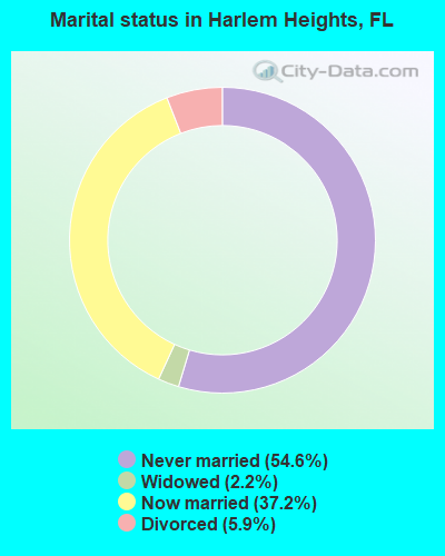 Marital status in Harlem Heights, FL