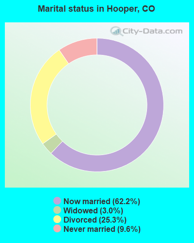 Marital status in Hooper, CO
