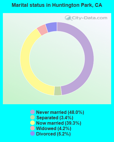 Marital status in Huntington Park, CA