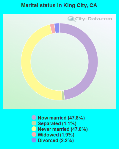 Marital status in King City, CA