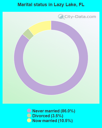 Marital status in Lazy Lake, FL