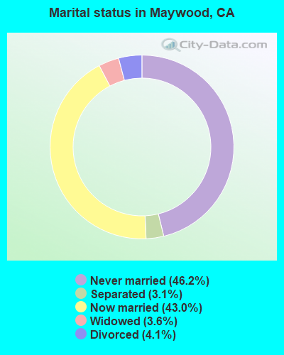 Marital status in Maywood, CA