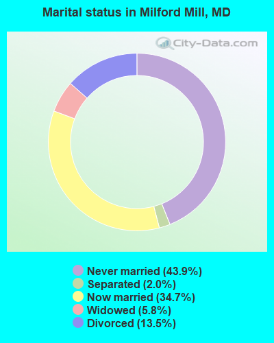 Marital status in Milford Mill, MD