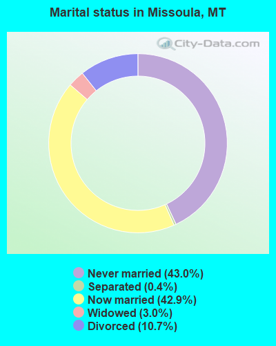 Marital status in Missoula, MT
