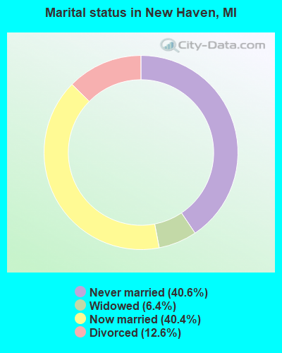 Marital status in New Haven, MI