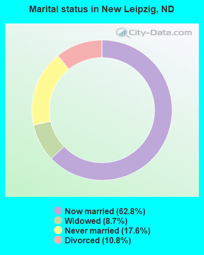 Marital status in New Leipzig, ND