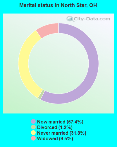 Marital status in North Star, OH