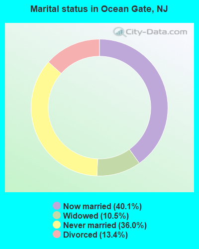 Marital status in Ocean Gate, NJ