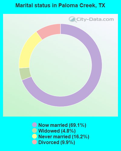 Marital status in Paloma Creek, TX