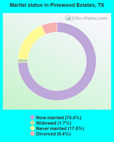 Marital status in Pinewood Estates, TX