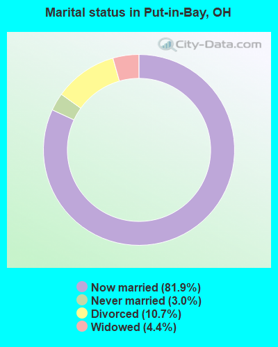 Marital status in Put-in-Bay, OH
