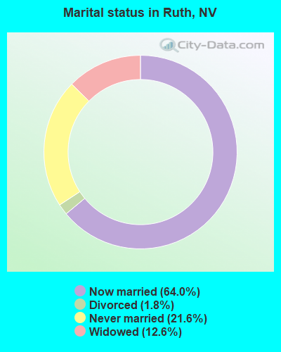 Marital status in Ruth, NV