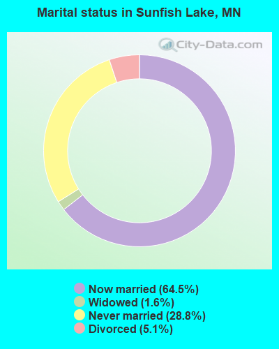 Marital status in Sunfish Lake, MN