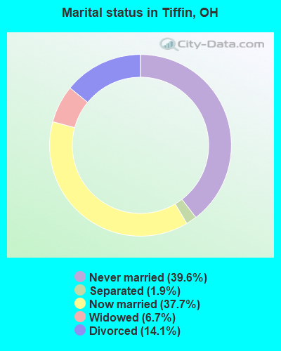 Marital status in Tiffin, OH