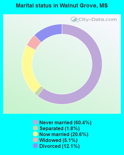 Marital status in Walnut Grove, MS