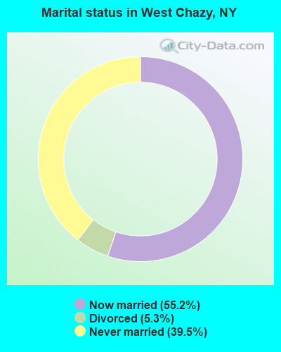 Marital status in West Chazy, NY