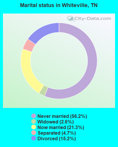 Marital status in Whiteville, TN